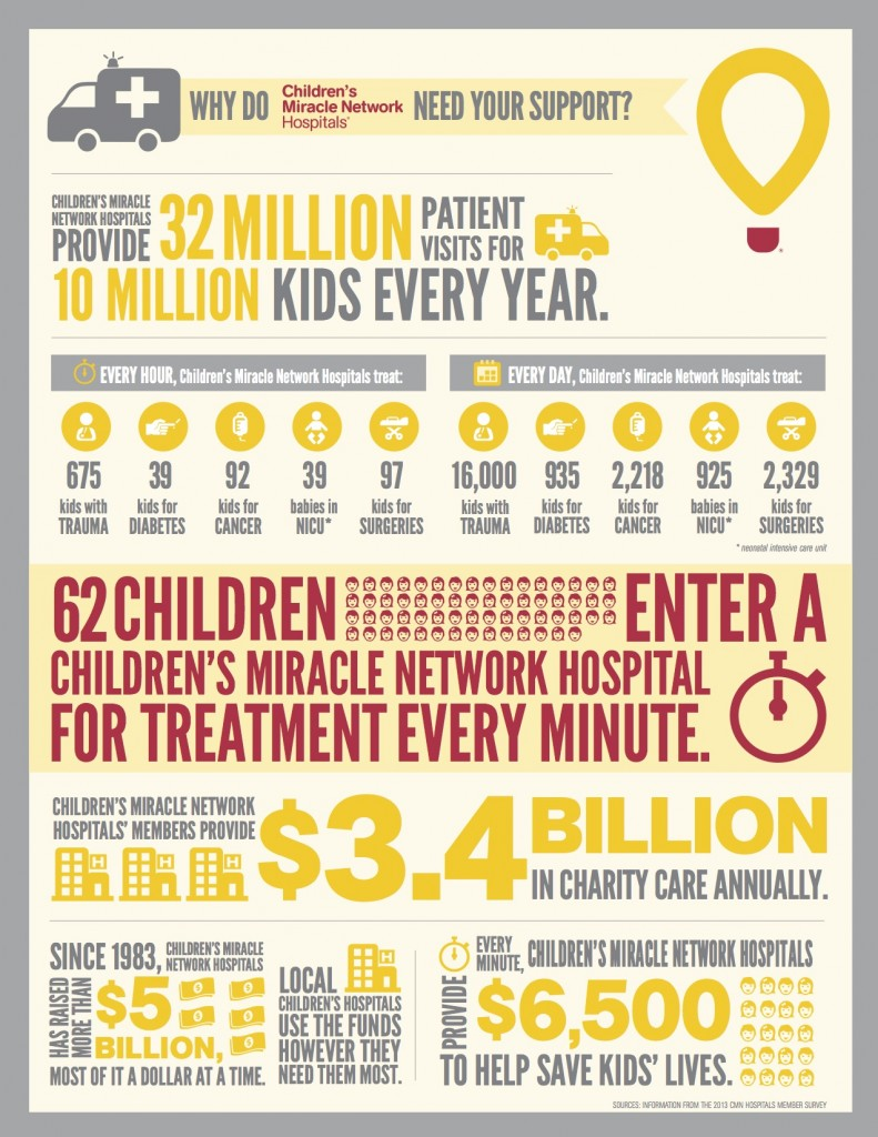 CMNH infographic